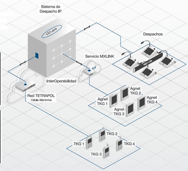 Sistema despacho IP  2