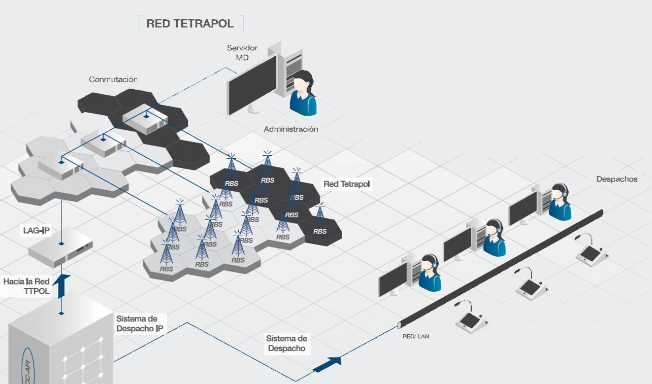 Sistema despacho IP 3