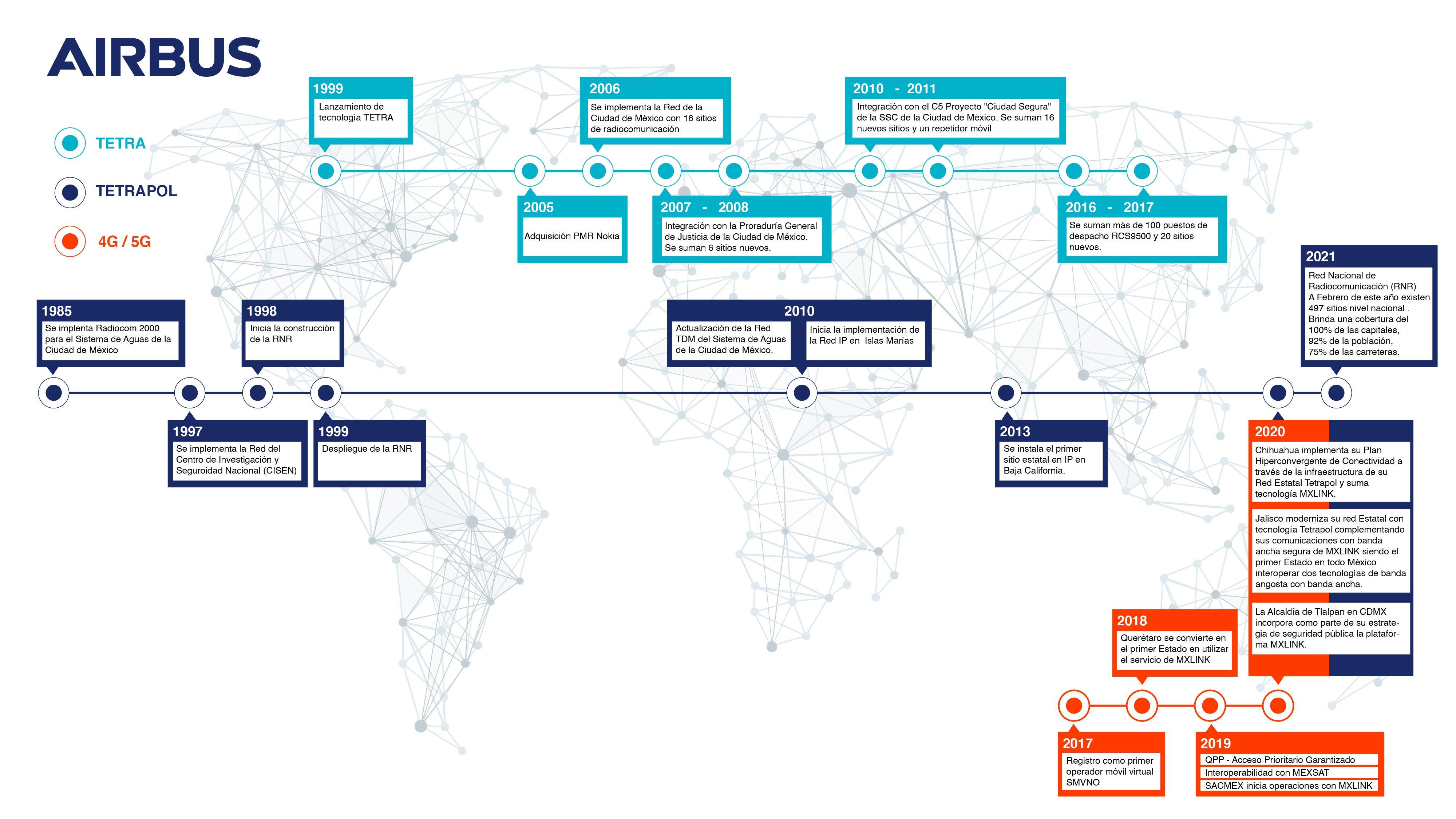 timeline-Airbus-slc